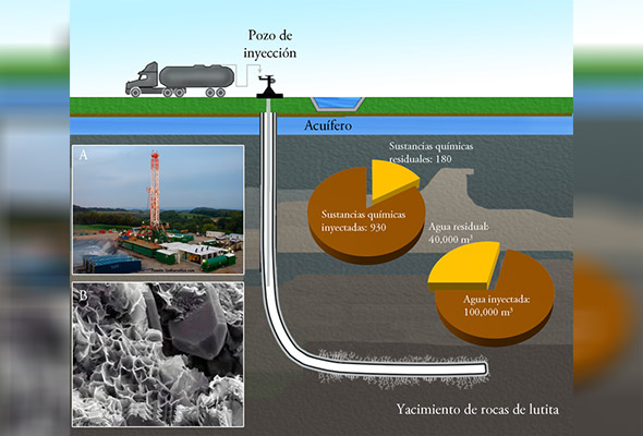 México carece de instrumentos legales que regulen la industria del fracking